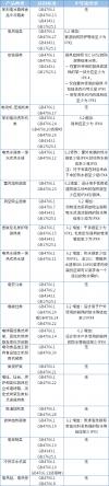19类CCC认证家用电器IP防水等级要求及要点归纳
